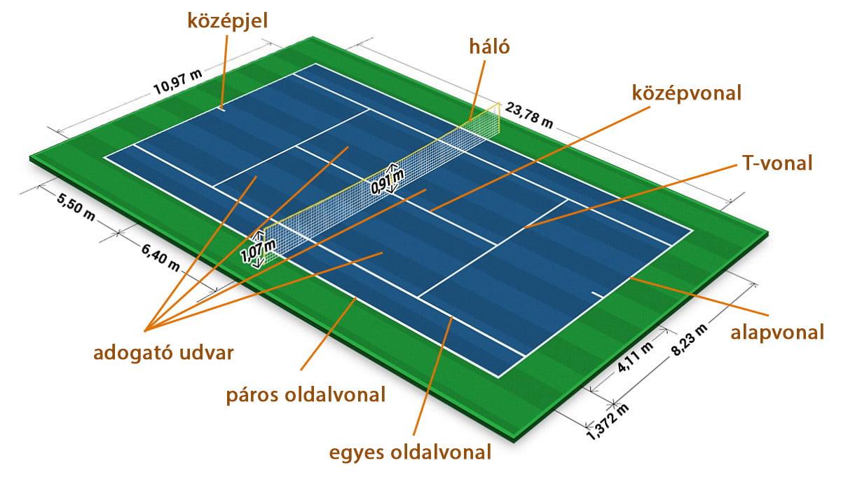 Teniszpálya felfestései és méretei - Free Sport Parks térkép