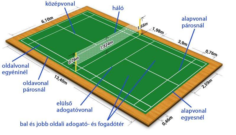 Tollaslabda pálya felfestései és méretei - Free Sport Parks térkép