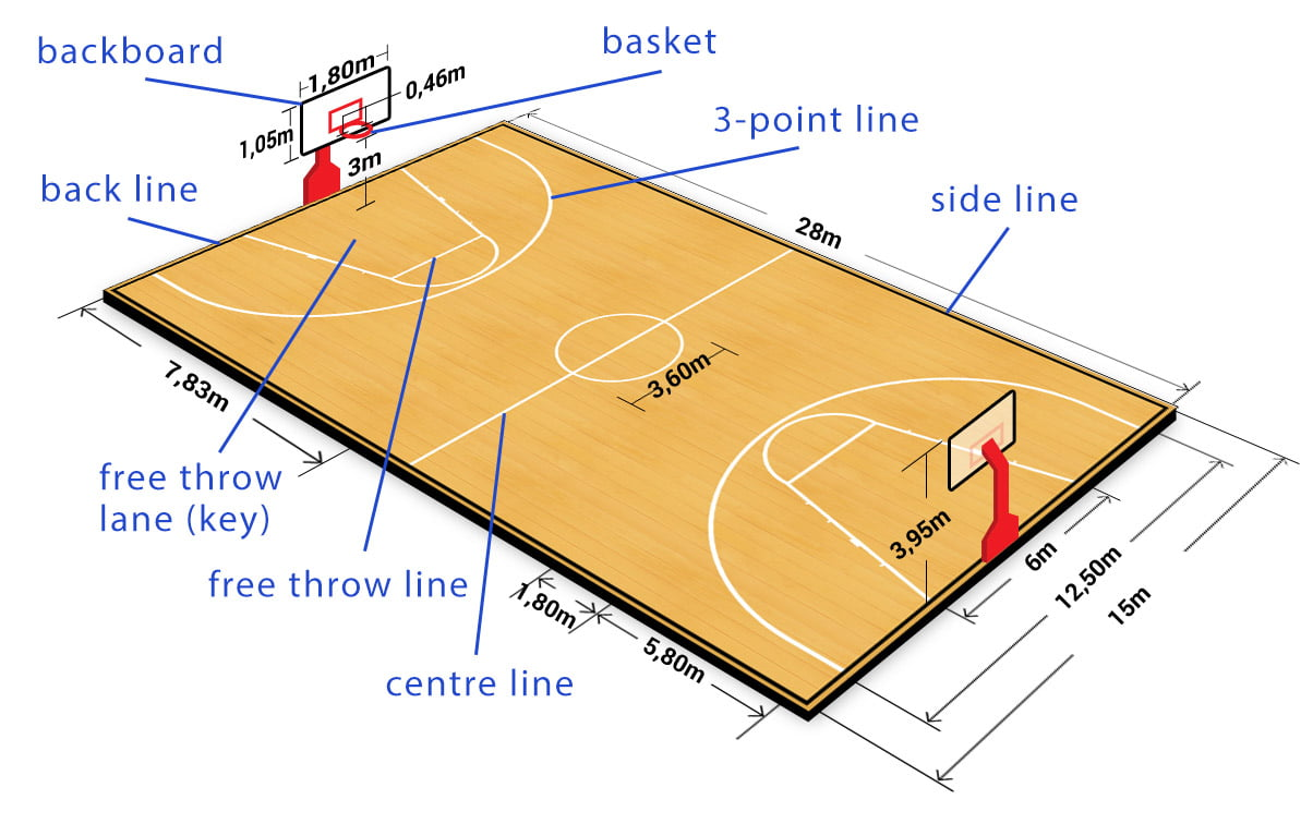 Basketball court dimensions and markings - Free Sport Parks map