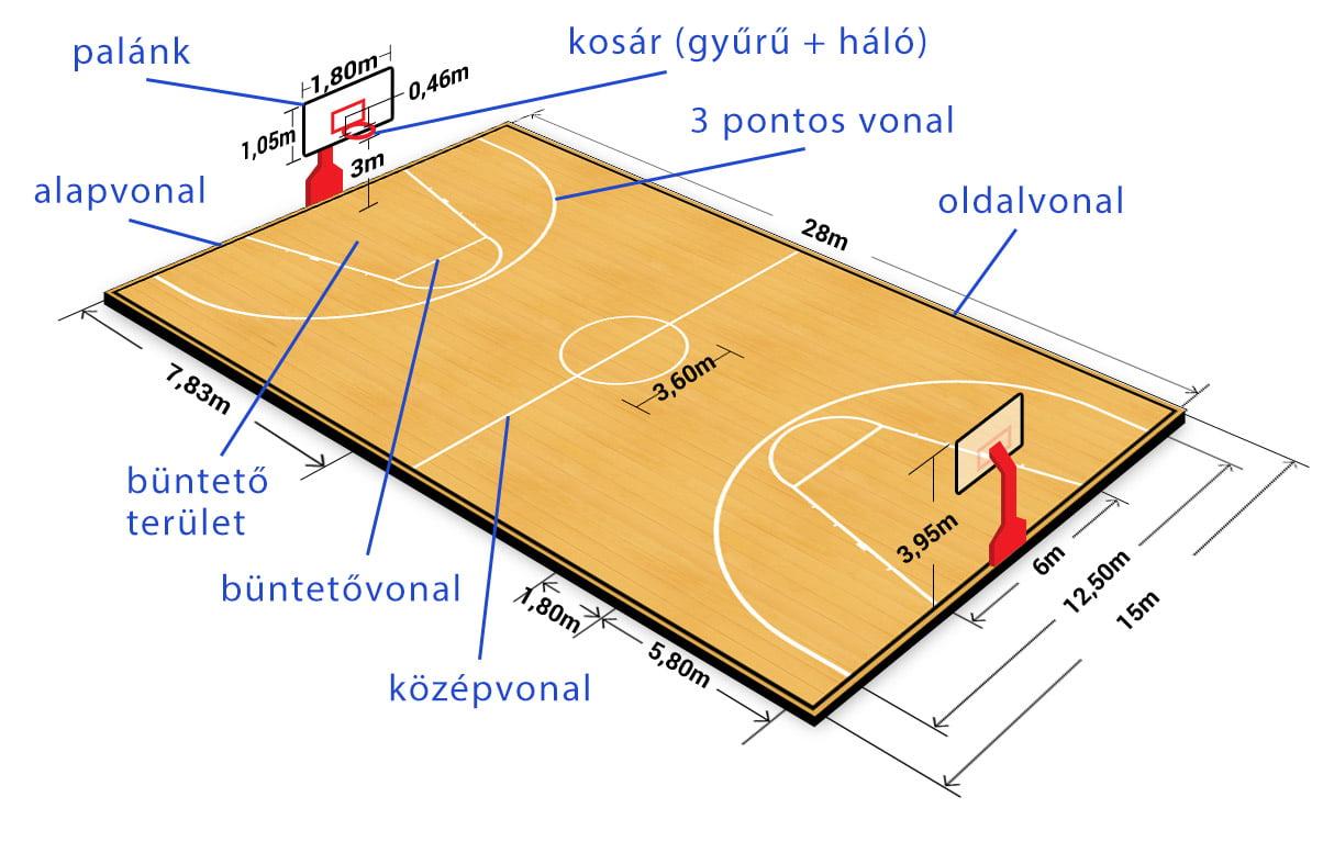 Kosárlabda pálya méretei és felfestései - Free Sport Parks térkép