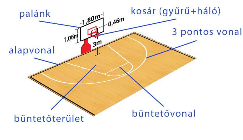 Streetball pálya felfestései - Free Sport Parks térkép